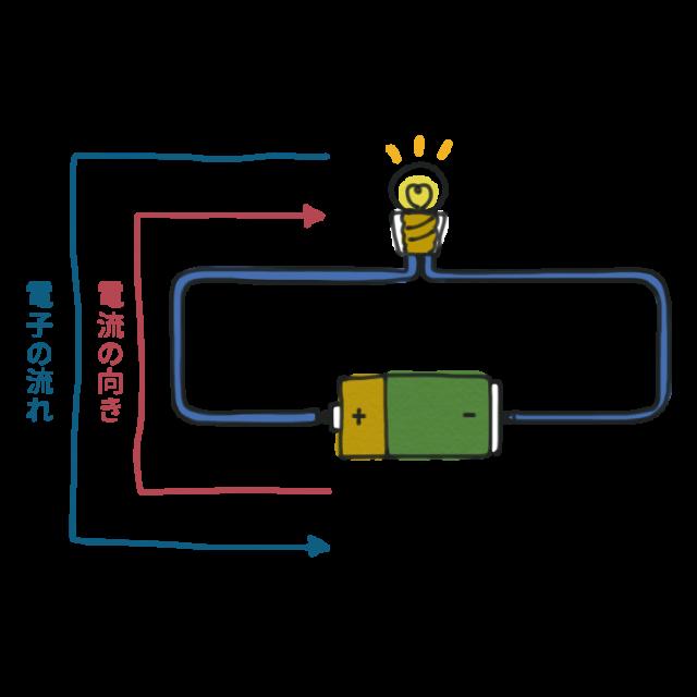 家の中の電磁波と体の電気