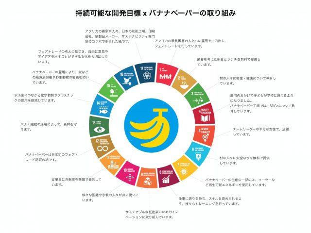 SDGs バナナペーパー 持続可能な開発目標